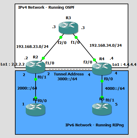 Tunnel IPv6 Over IPv4