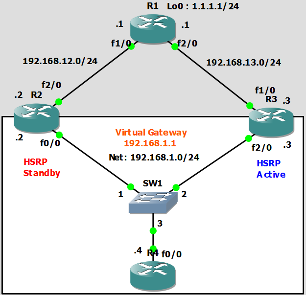 configure hsrp with track object and ip sla